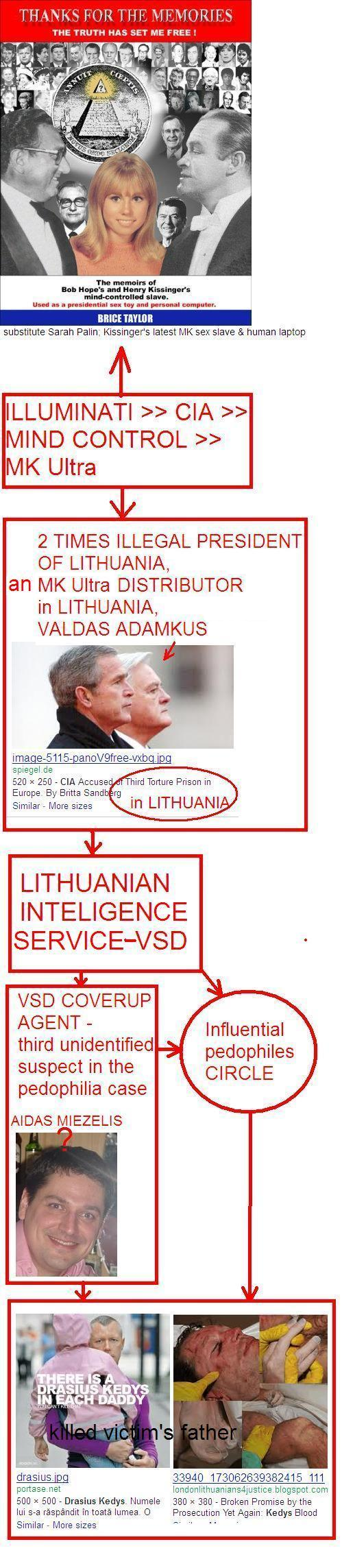 High Level Government Pedophile Ring in Lithuania...